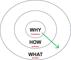 "Waar u de term ""Start with Why"" al van kende"